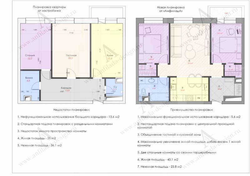 Сравнение планировок квартиры